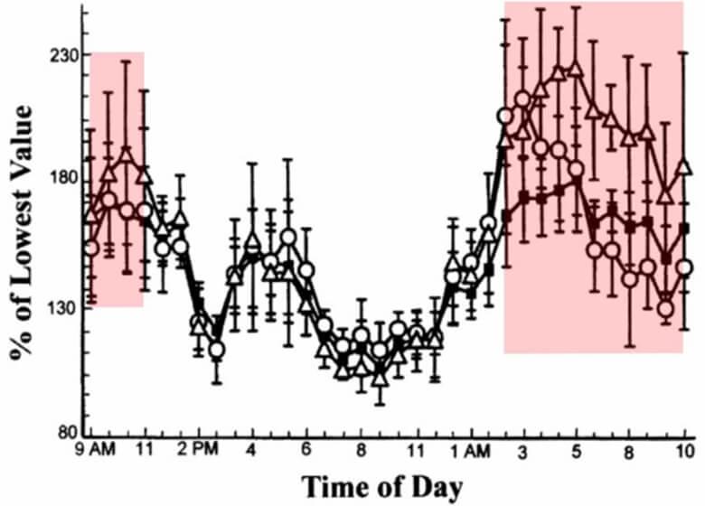 テストステロンの一日の分泌量