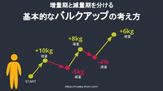 バルクアップの増量と減量について