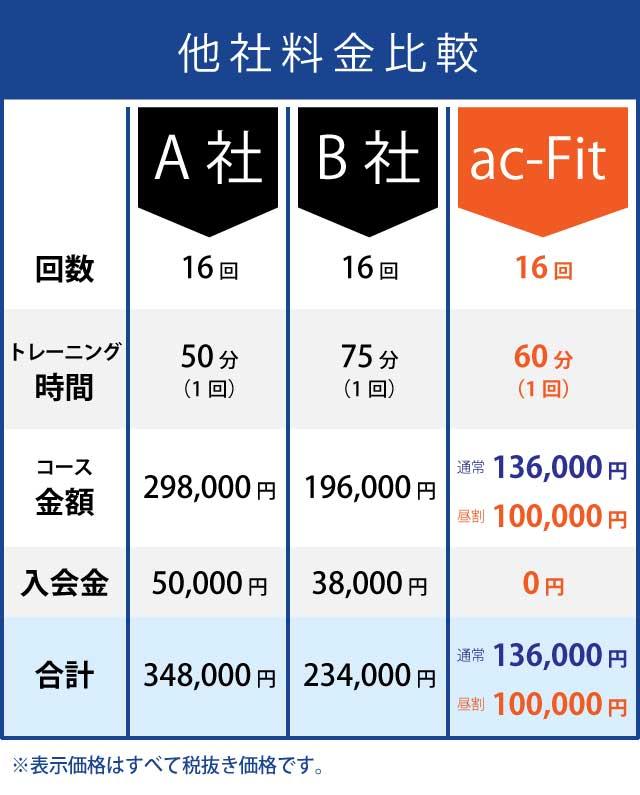 ac-Fitは料金が安い