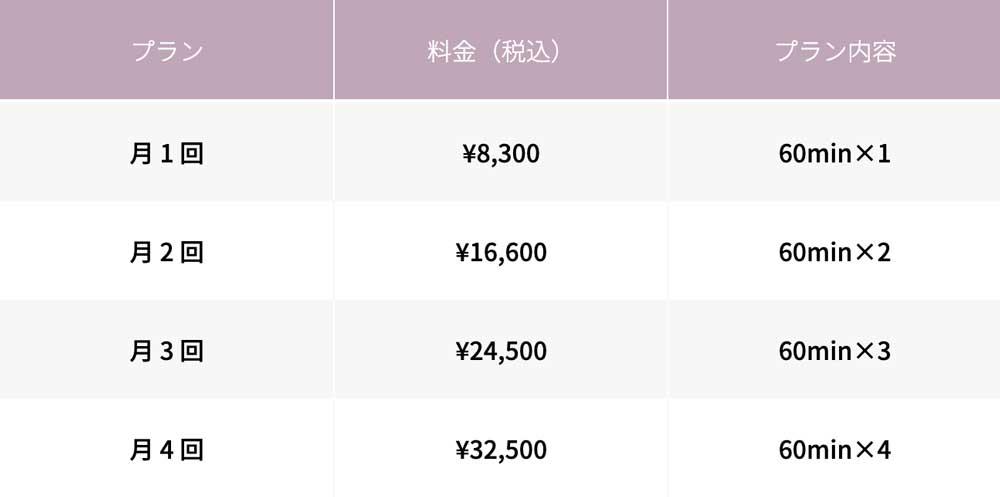 FiNCFitの月額制の料金