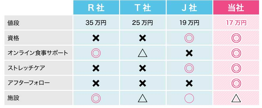 ASPIRESTの価格比較表